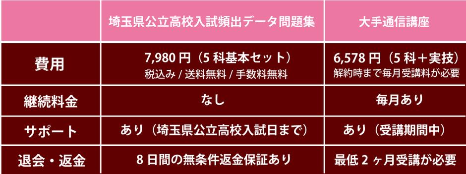 埼玉県公立高校入試頻出データ問題集,比較表