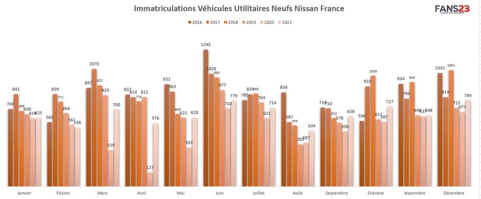 Immatriculations Nissan France VUL depuis 2016