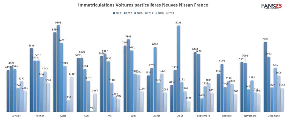 cumul immatriculations Nissan France VP