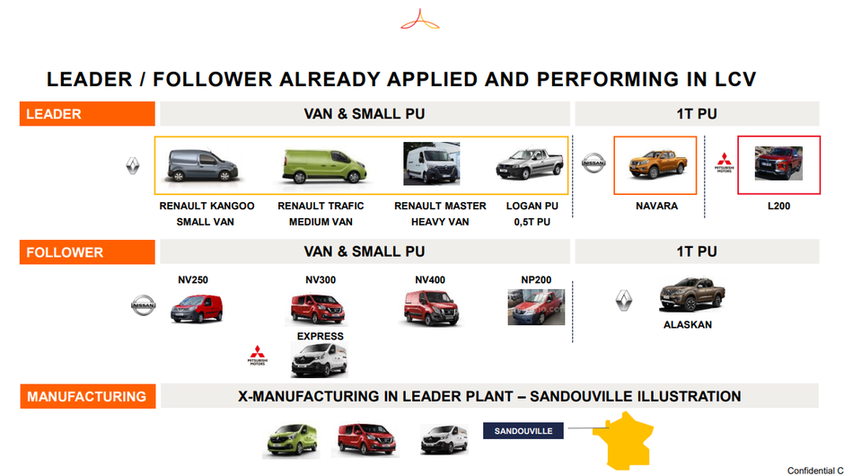 Leader / Follower véhicule - alliance Renault Nissan Mitsubishi