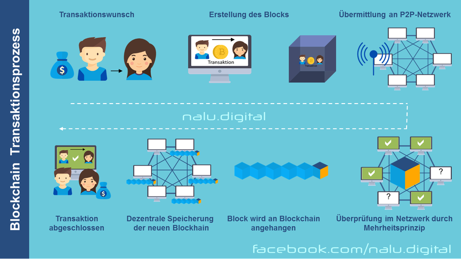 Blockchain-Erklärung für Transaktionen