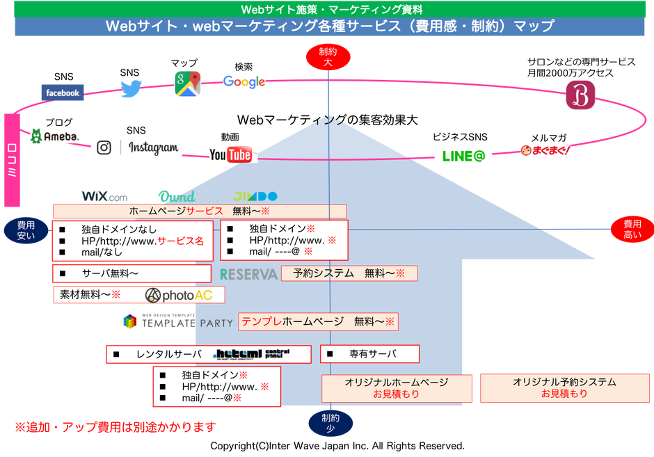 webマーケティング図解