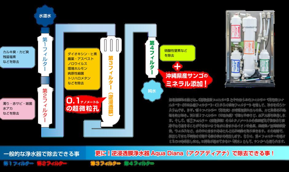 Aqua Diana アクアディアナの逆浸透膜 フィルターの仕組み ミネラル添加