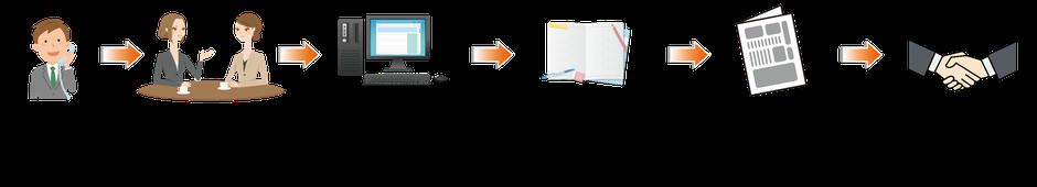 マスコミPR×ホームページ 連動サービス 申込みからの流れ