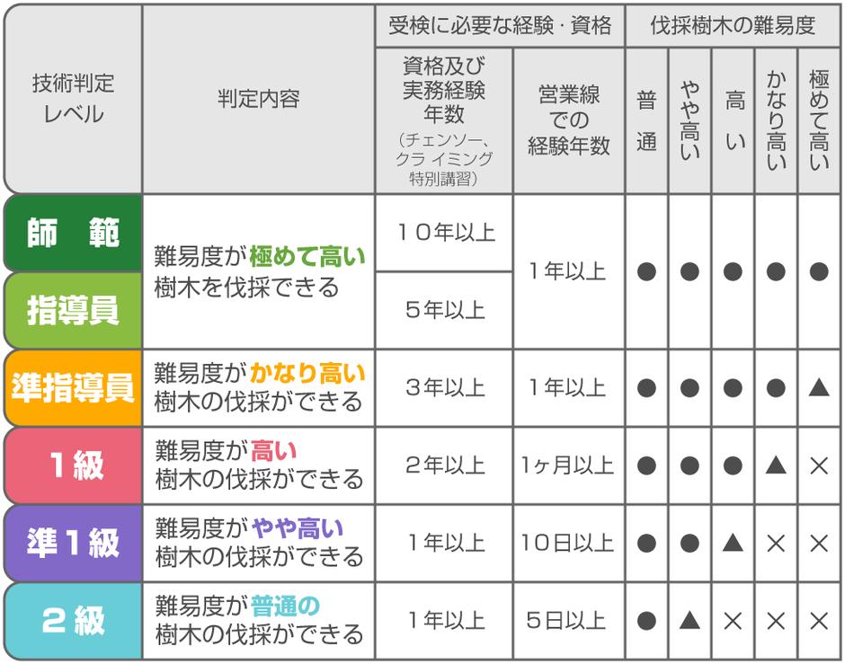 【ウッドタワー工法】技術レベルと伐採樹木の難易度ランク(鉄道近接木伐採)
