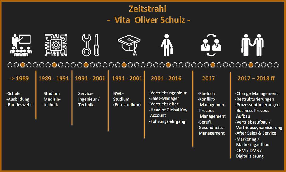 Zeitstrahl / Vita , Oliver K. Schulz,  Schulz Interim Management