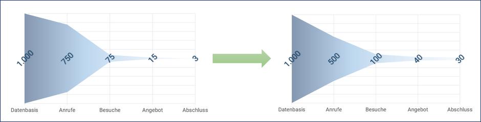Optimierung der Qualität im Sales Funnel führt zu deutlich höherer Abschlussrate im Vertriebsprozess von Datenbasis über Anrufe und Besuche zu Angebot und Abschluss