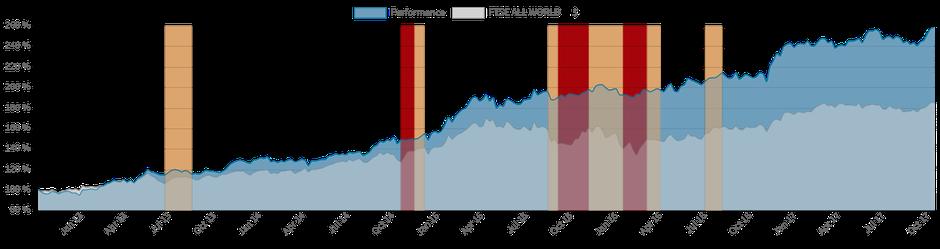 5 Jahres Performance - Im Vergleich der Weltaktienindex FTSE all World