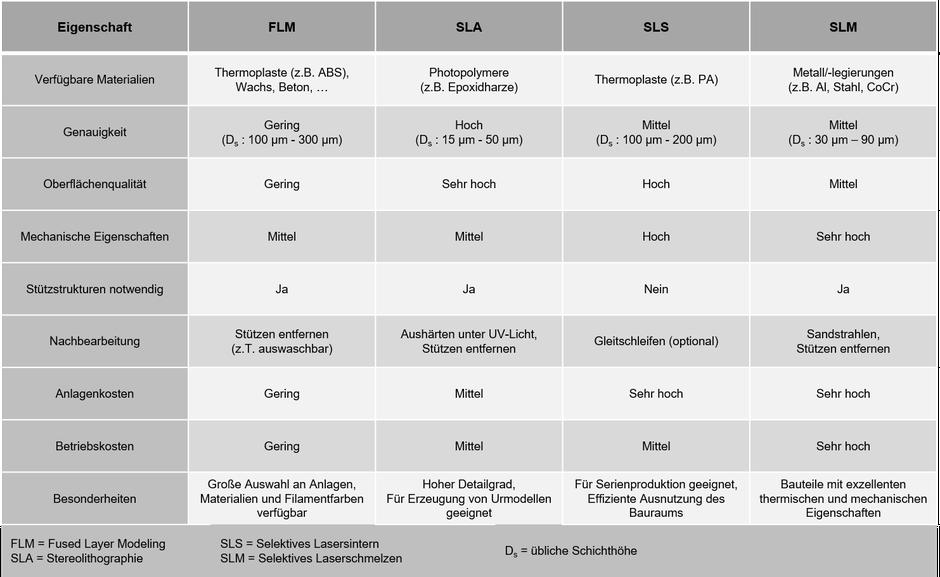 Additive Fertigung, Verfahren, 3D-Druck, Vergleich, Gegenüberstellung, Tabelle