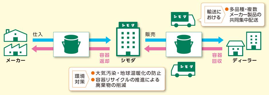 容器リサイクル