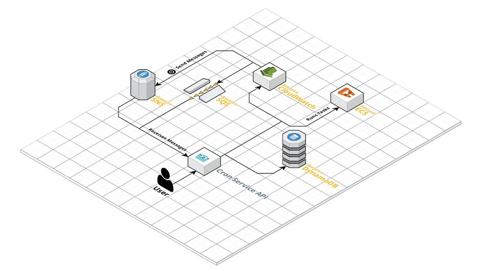 Container Based Crons at Jimdo - Jimdo Dev Blog