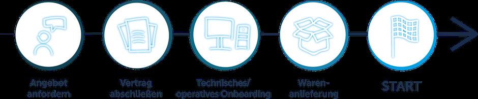 Darstellung eines Onboarding-Prozesses von der Kundenanfrage bis zur Einlagerung der Waren und dem operativen Start der Logistik