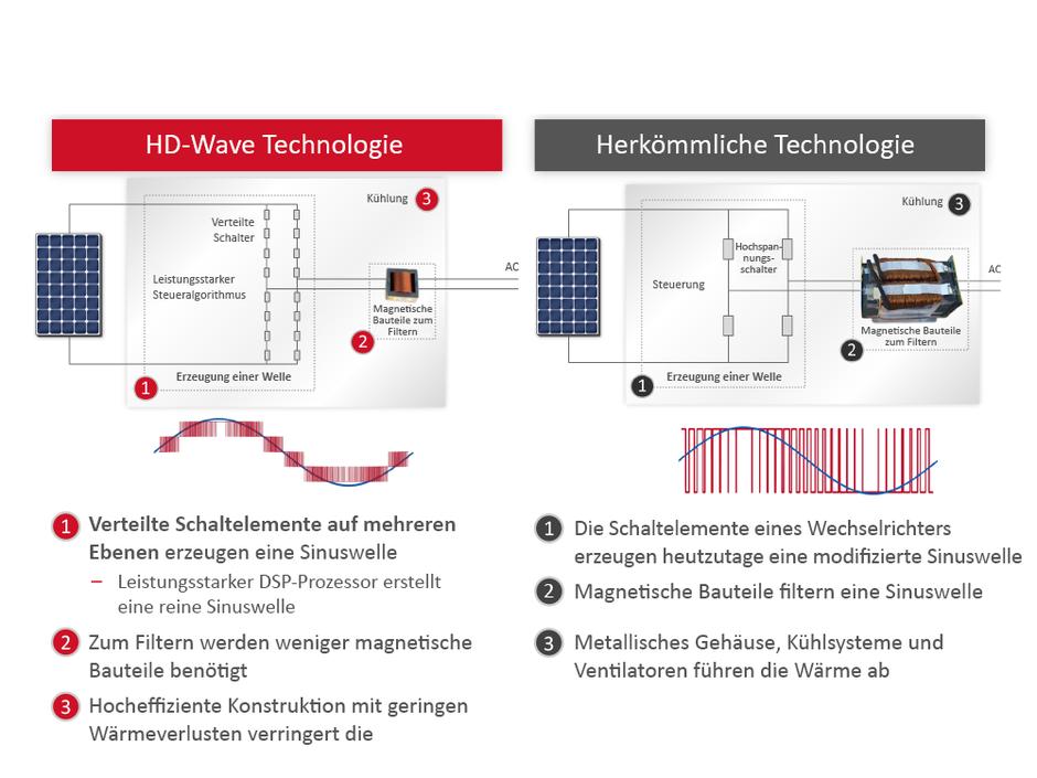 HD-Wave im Vergleich