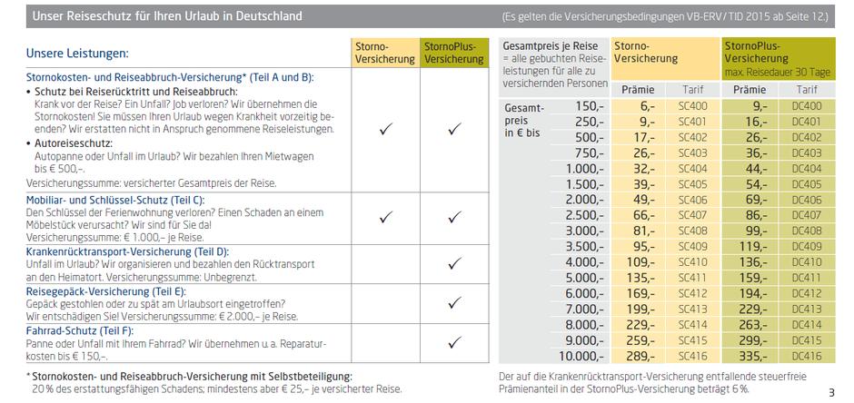 Tarife und kurze Leistungsübersicht der ERV Storno- und StornoPlus-Versicherung