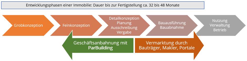 ParBuilding innerhalb der Wertschöpfungskette Wohnungsbau