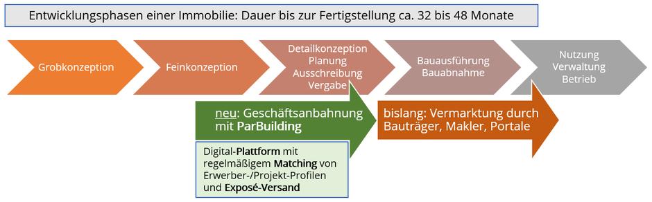 Matching im Wohnungsbau mit ParBuilding in der Wertschöpfungskette Bau