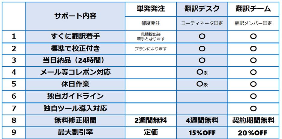 IT・広告・マーケティング翻訳の料金リストを表示しています。