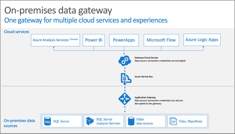 Power BI, On-premises data gateway, PowerApps, Microsoft Flow, Power BI Service, Lokales Datengateway
