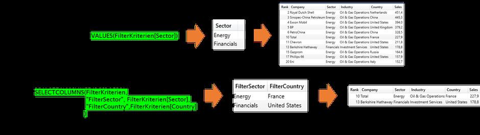 DAX, Power BI, Power Pivot, IN-Operator, Tabellenausdrücke