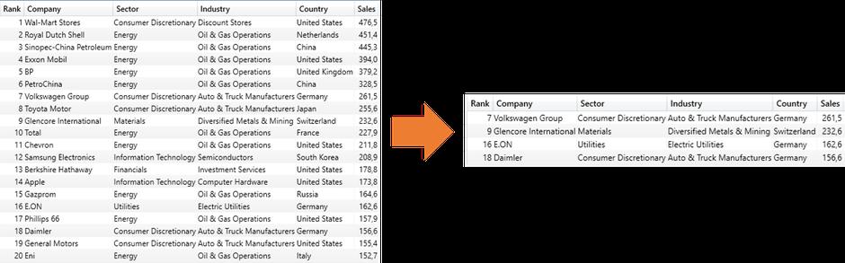 Forbes 2015,DAX, IN-Operator, Power BI, Power Pivot, SSAS