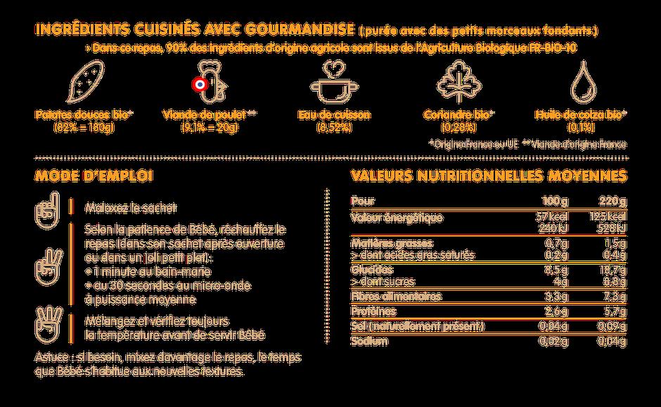 Ingrédients et valeurs nutritionnelles des petits pot poulet patate douce pour bébé dès 12 mois