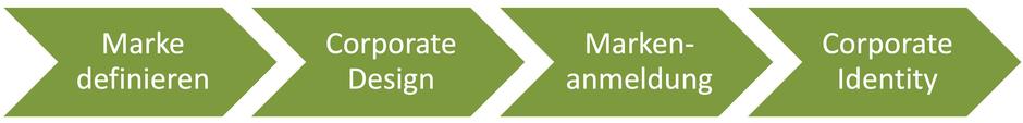 Prozess Franchise Markenpositionierung