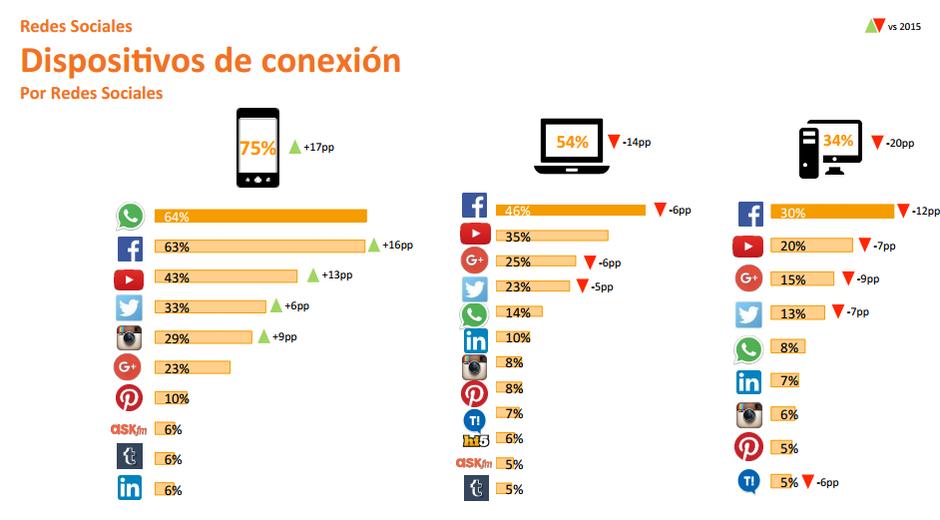Redes Sociales dispositivos de Conexión