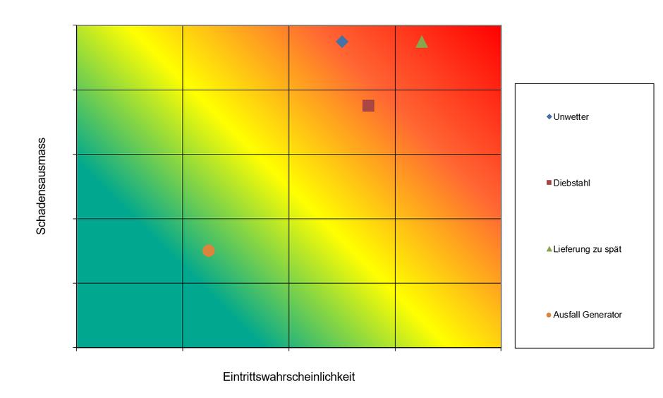 Risikomatrix MC FLO Excel Monte Carlo Simulation