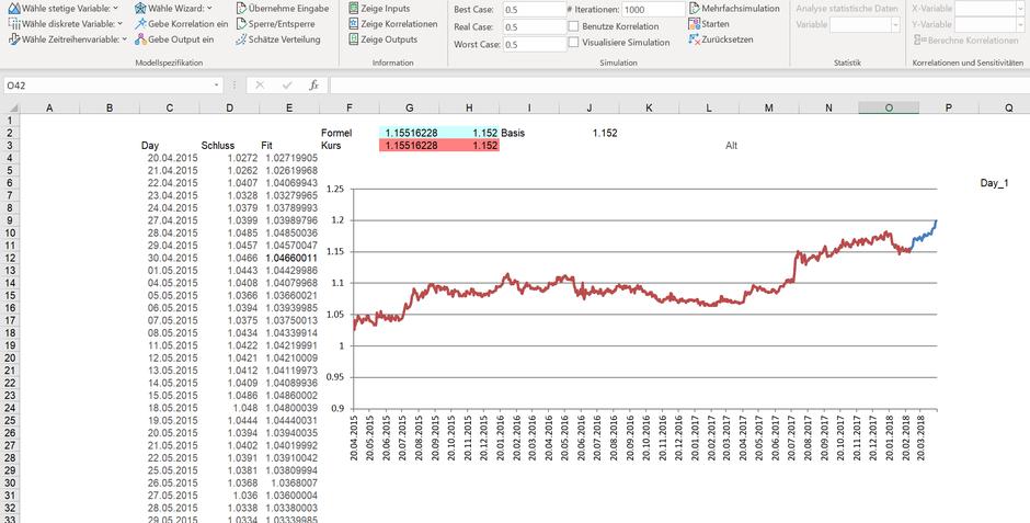 Zeitreihe Wechselkurs Monte Carlo Simulation
