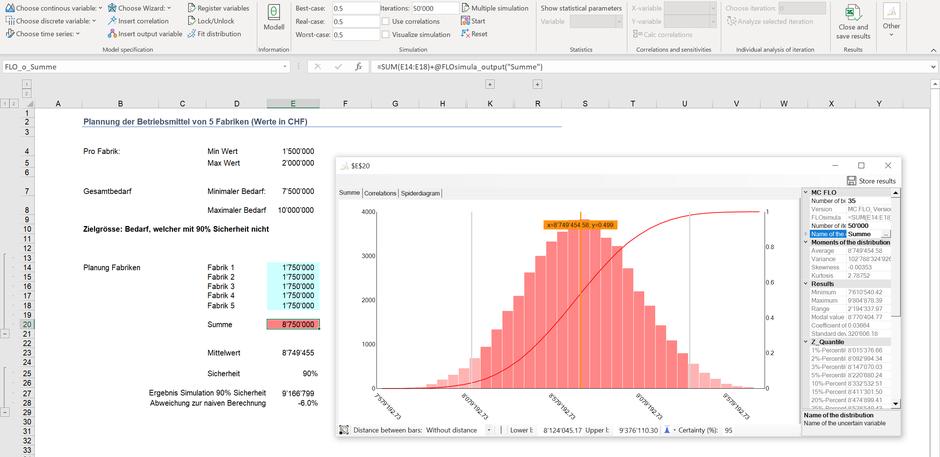Monte Carlo Simulation Unsicherheit Planung Betriebsmittel Bandbreite Excel