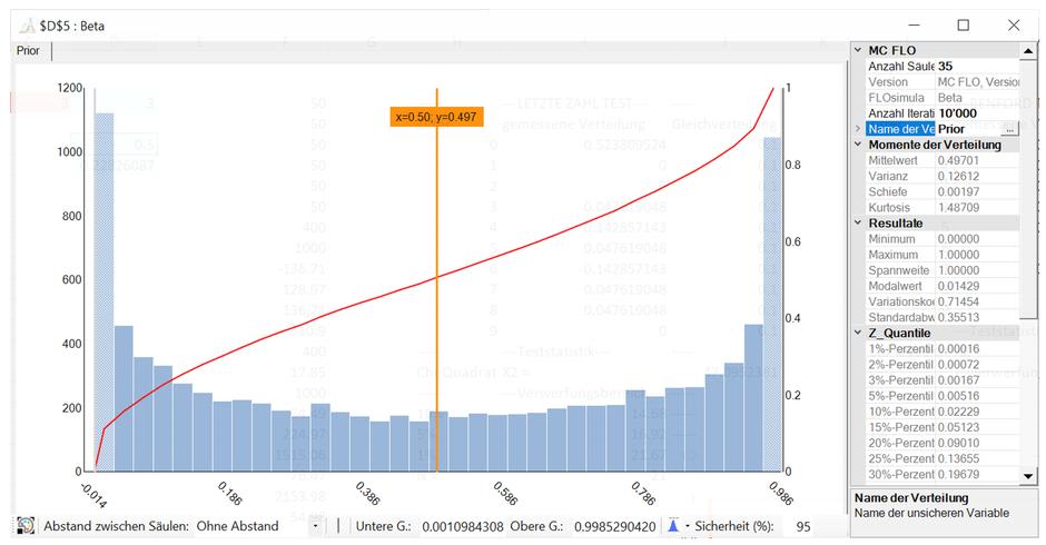 Monte Carlo Simulation Excel Bayes a priori Verteilung