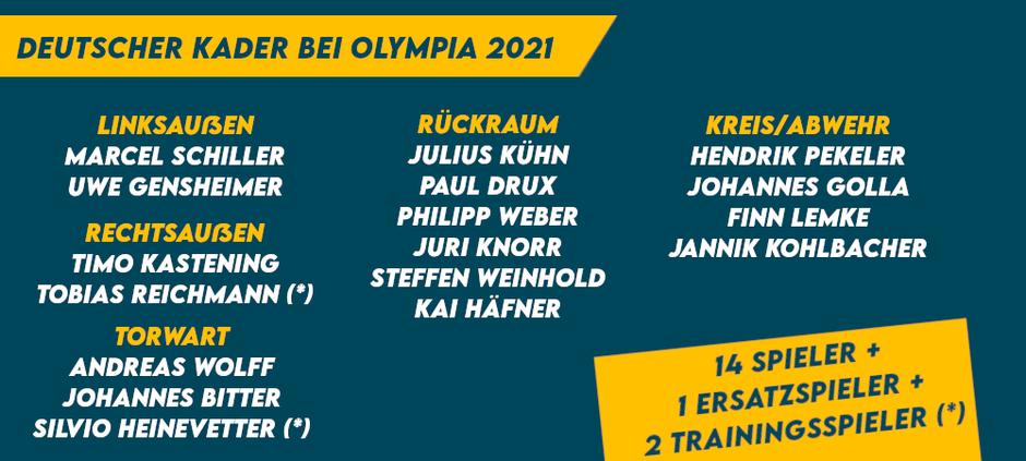 Olympia Kader Handball Deutschland