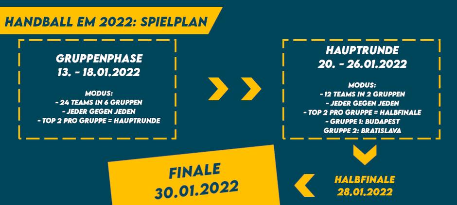 Handball EM 2022 Spielplan