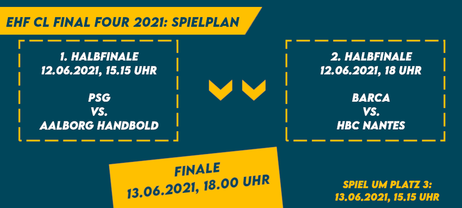 EHF Champions League Final Four 2021 Spielplan