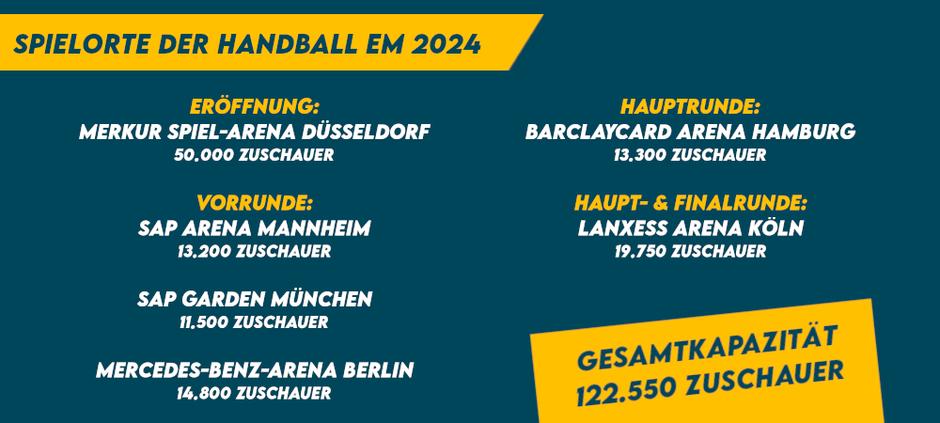 Spielstätten Handball EM 2024 Deutschland