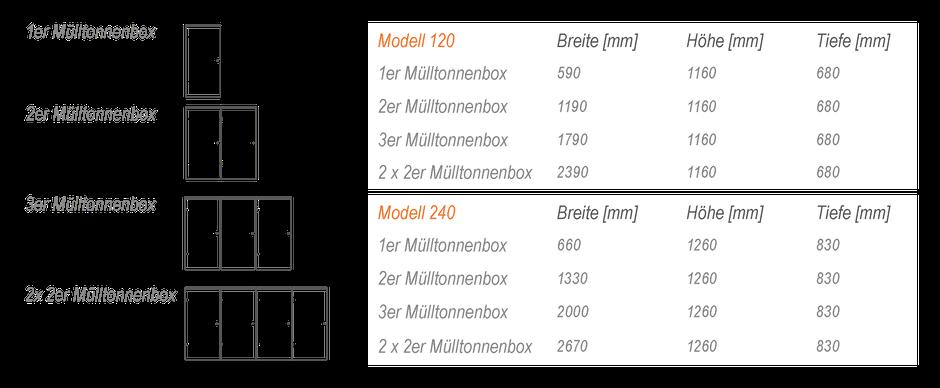 Nicewaste Mülltonnenboxen für 120 Liter und 240 Liter Mülltonnen - dank modularer Bauweise individuell erweiterbar.