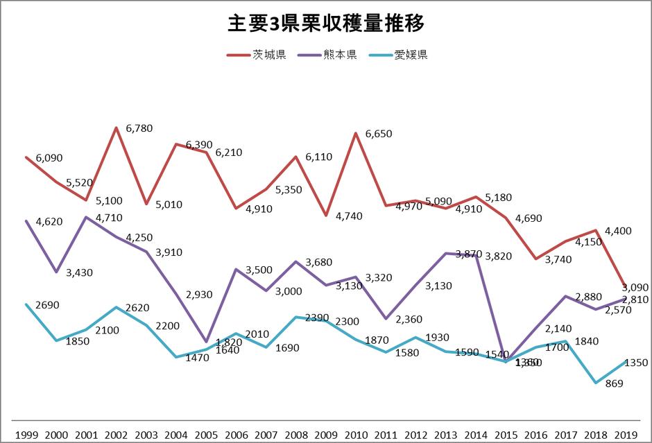 主要3県栗収穫量推移