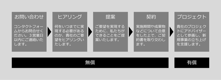 お問い合わせ→ヒアリング→提案→契約→プロジェクト