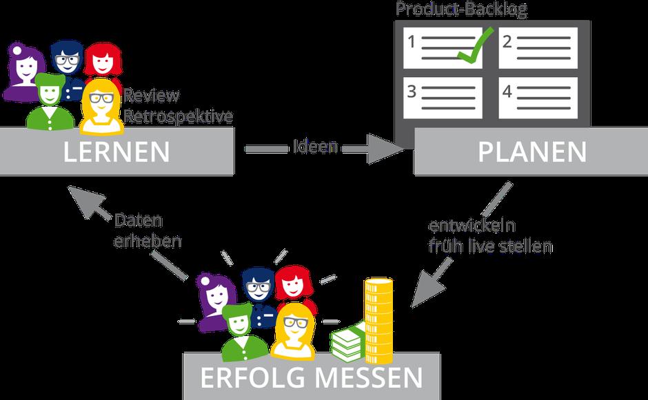 """Das minimal viable product ergibt sich im Zyklus """"Planen"""", """"Erfolg messen"""" und """"Lernen""""."""