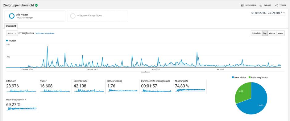 Blog Blogger Statistik Seitenaufrufe Nutzer Sitzungen Analytics Finanzen