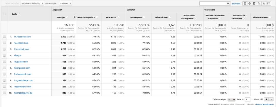 Analytics Quelle Besucher Seitenaufrufe Website organisch traffic