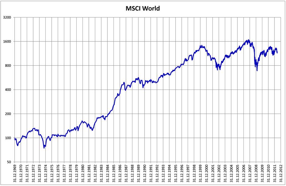 ETF MSCI World Index Aktien Dividenden Rendite Zinsen Börse P2P Investieren passives-Einkommen