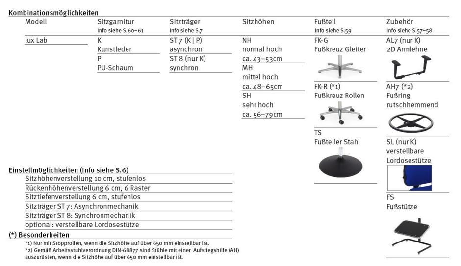 Varianten Laborstuhl LUX