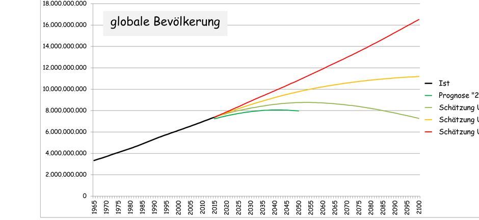 Bevölkerungswachstum Prognosen UN 2019 Jorgen Randers