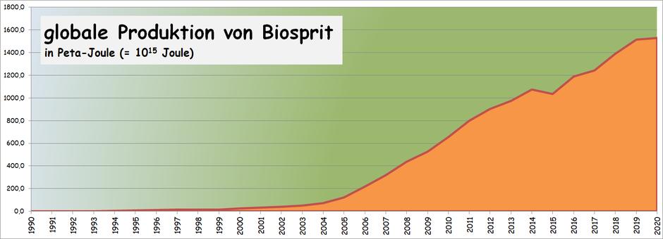 Biosprit Produktion weltweit Entwicklung aktuell