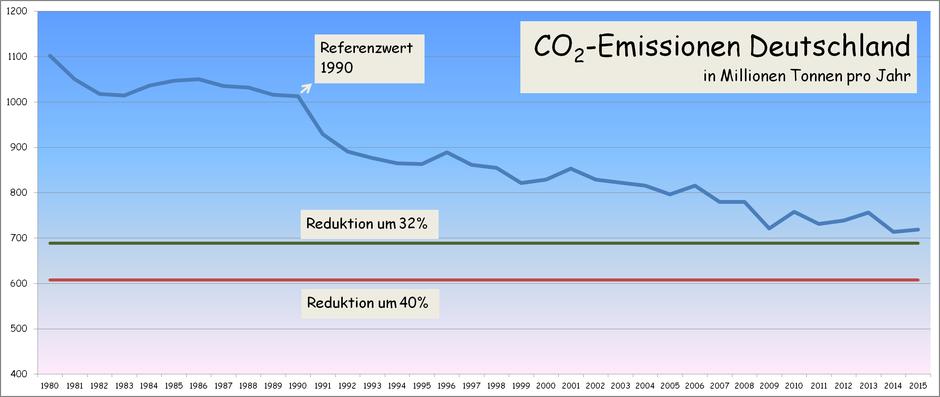 CO2 Emissionen Deutschland