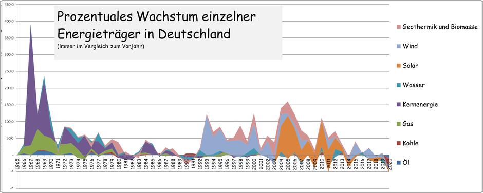 Wachstumsrate Energie Deutschland regenerierbare aktuell
