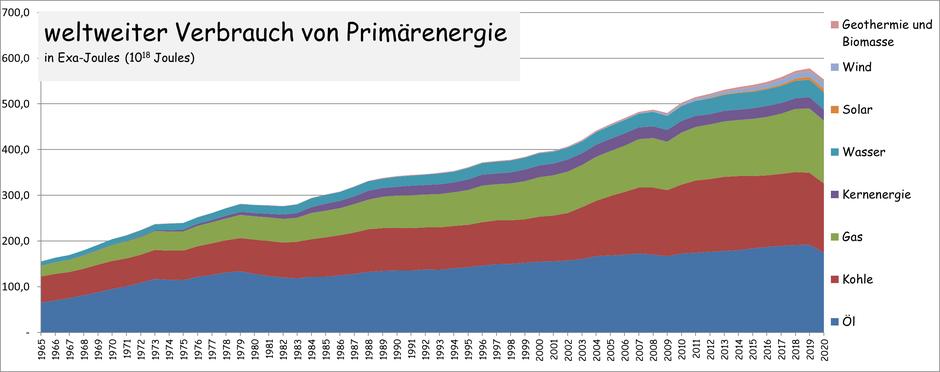 Liveticker Energieverbrauch Primärenergie aktuell