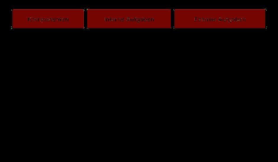 Competence GmbH & Co. KG Komponenten und Aufgaben Businessplans