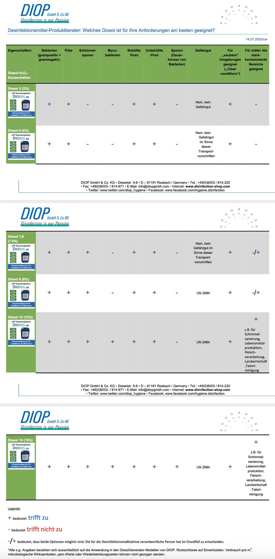 mueden.de, Flächendesinfektion, Bild Desinfektion-Produktberater